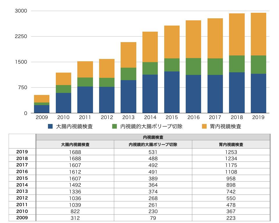 2019年診療実績